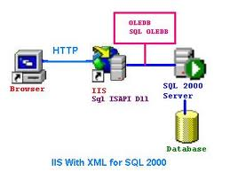 Comenzi cmd, hack, servere IIS, hackeri
